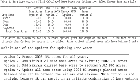 Report: Calculated Base Acres for Permitted Options